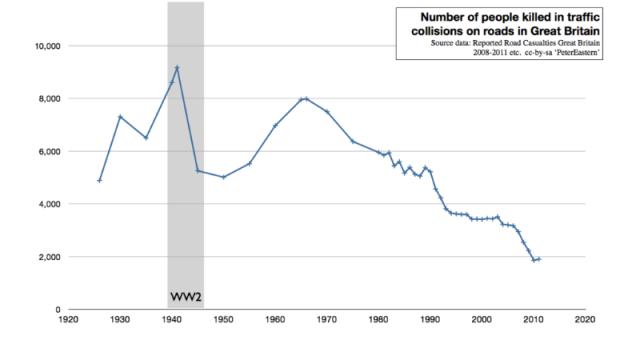 Número de personas que murieron en un accidente vial en Reino Unido entre 1926 y 2013. // Fuente: Wikipedia.