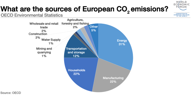 151106-european-co2-emissions-energy-manufacturing-households