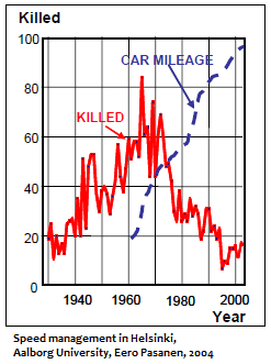 Car Mileage Increased but Deaths Dropped