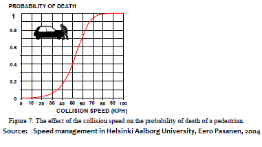 While walking or cycling the chance of death from a vehicular collision increases with speed
